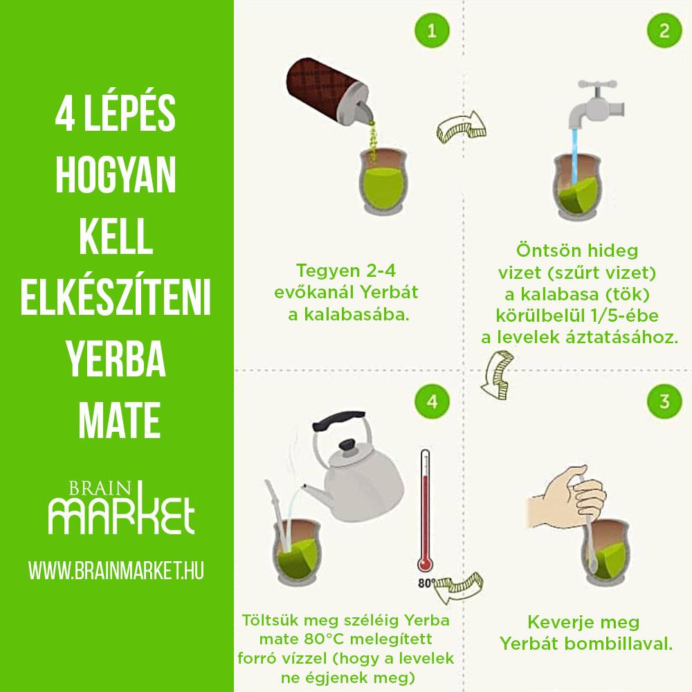 priprava-yerby-infografika-brainmarket-hu