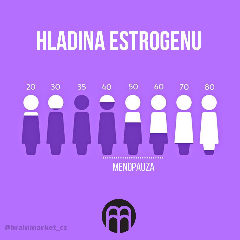 Nízka hladina estrogénu u žien. Čo spôsobuje a aké sú príznaky?