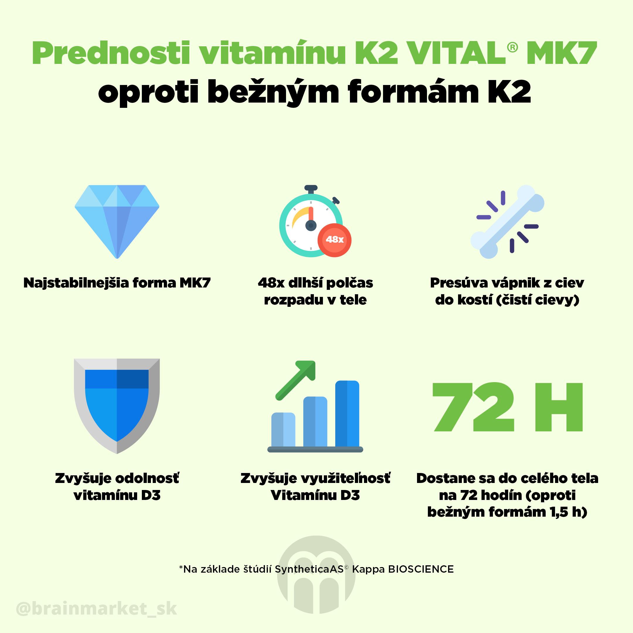 4 dôvody prečo potrebujete Vitamín K2 ako MK-7