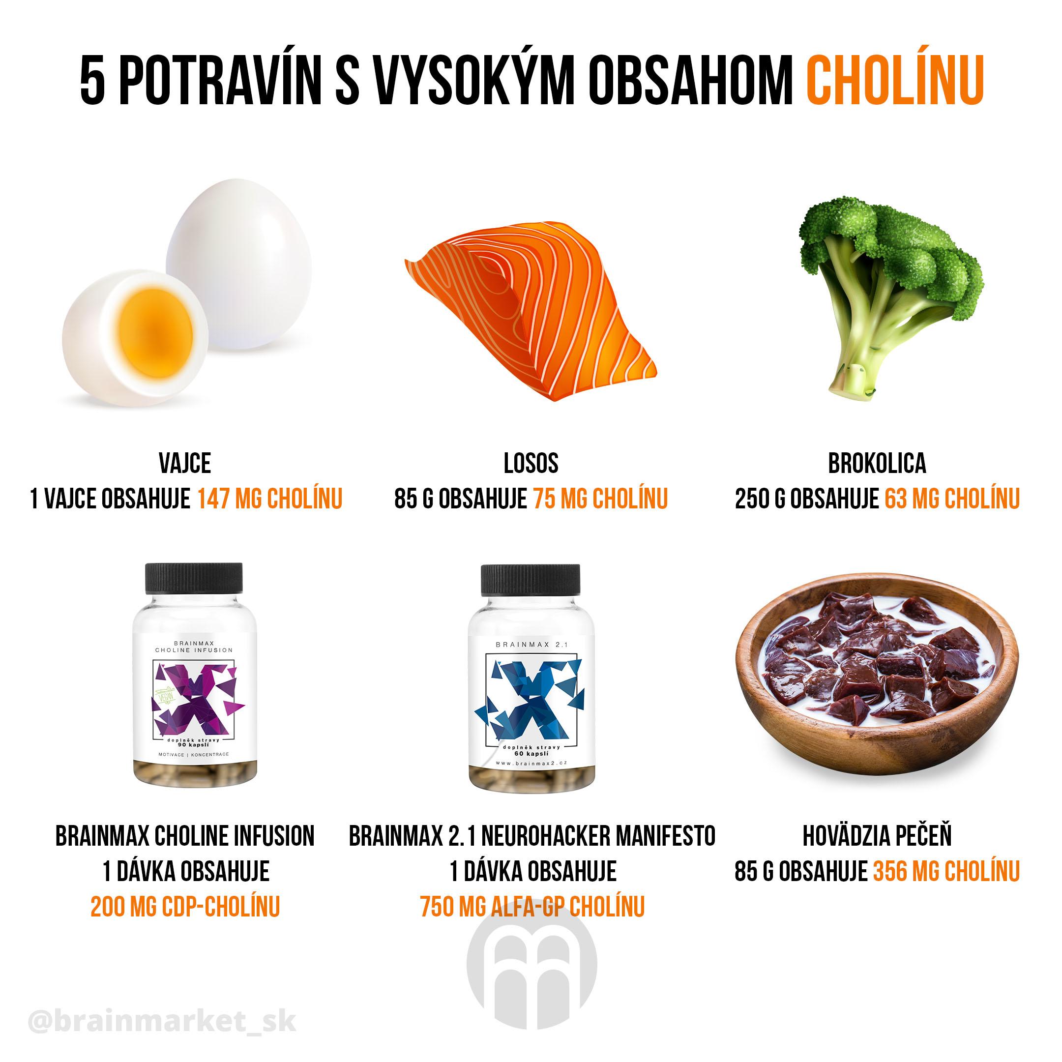 5_potravin_s_vysokym_obsahom_cholinu_update_infografika_sk