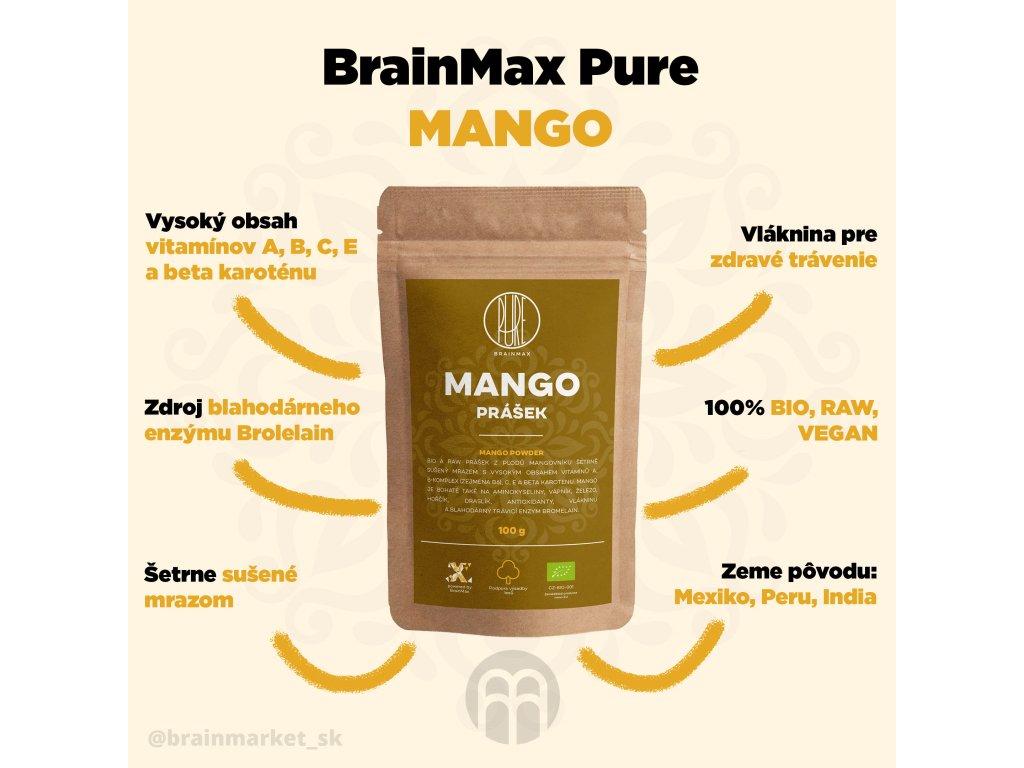 19642-3_mango-brainmarket-infografika-sk