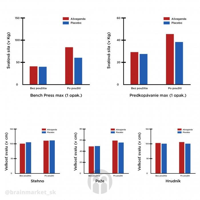 700-7d00be20oiu34791-asvaganda-vs-placebo-infografika-brainmarket-sk
