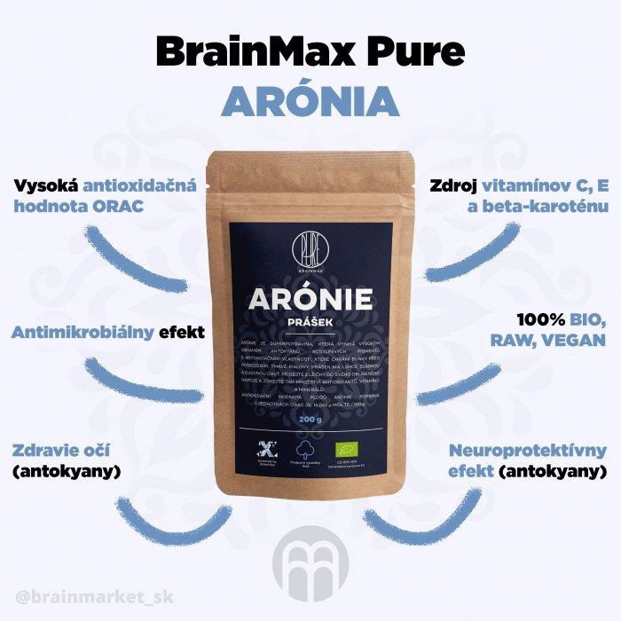 700-fsegi9c0vyu34791-aronia-infografika-brainmarket-sk