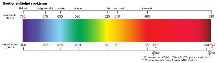 700-n4a1pb51rou34791-new-barevne-spektrum-brainmarket2-sk