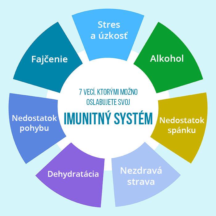 7_veci_ktorymi_mozno_oslabujete_svoj_imunitny_system