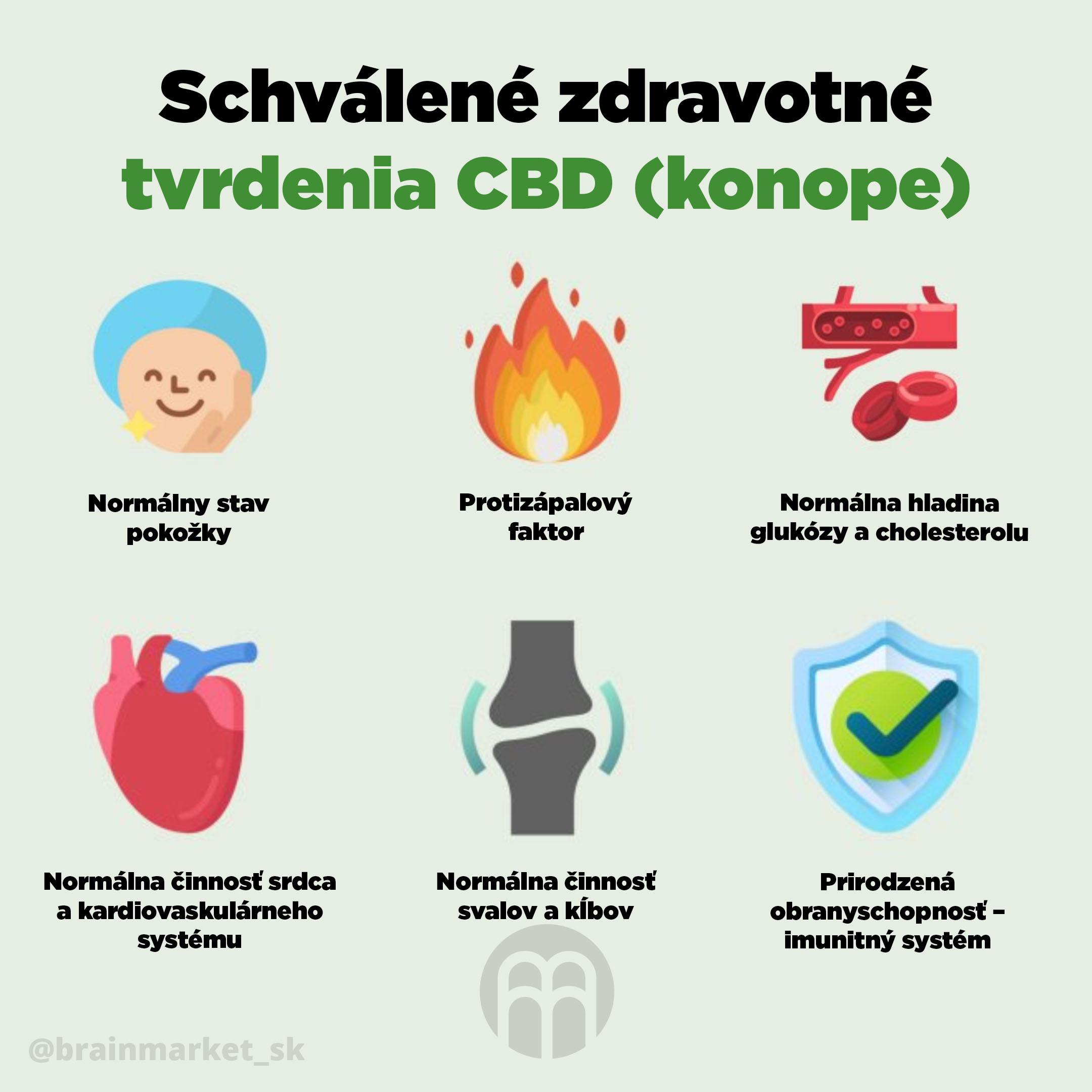 CBD_trvzeni_infografika_brainmarket_sk