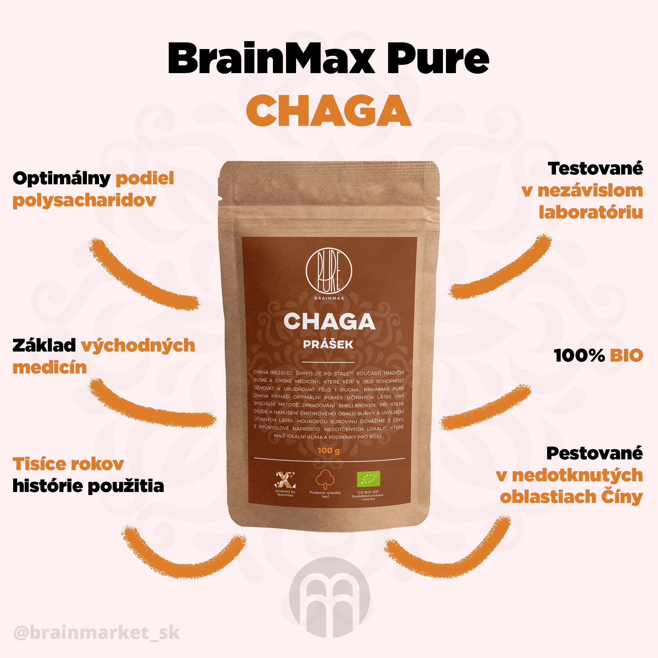 CHAGA_prasek_infografika_brainmarket_sk