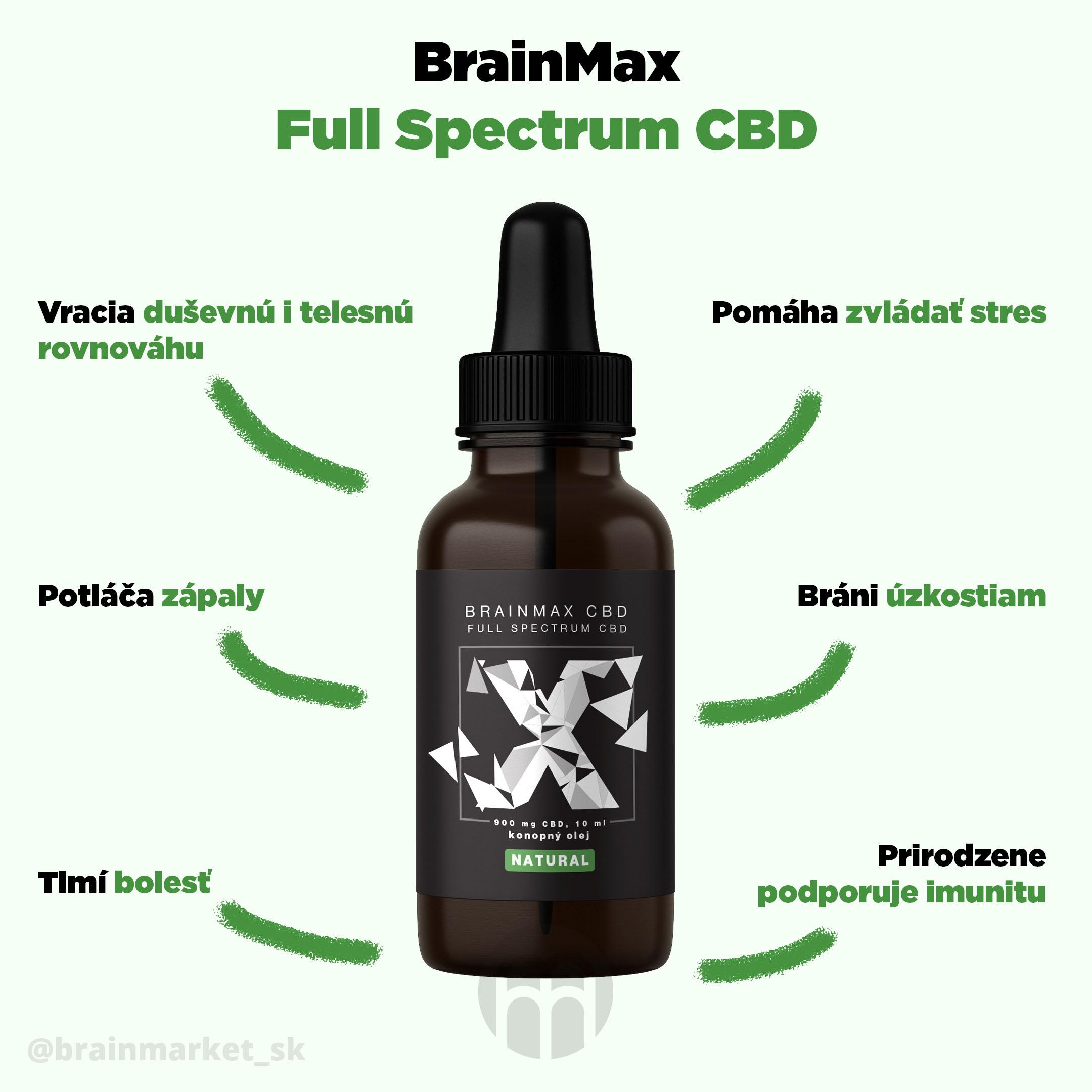 brainmax_CBD_infografika_brainmarket_SK