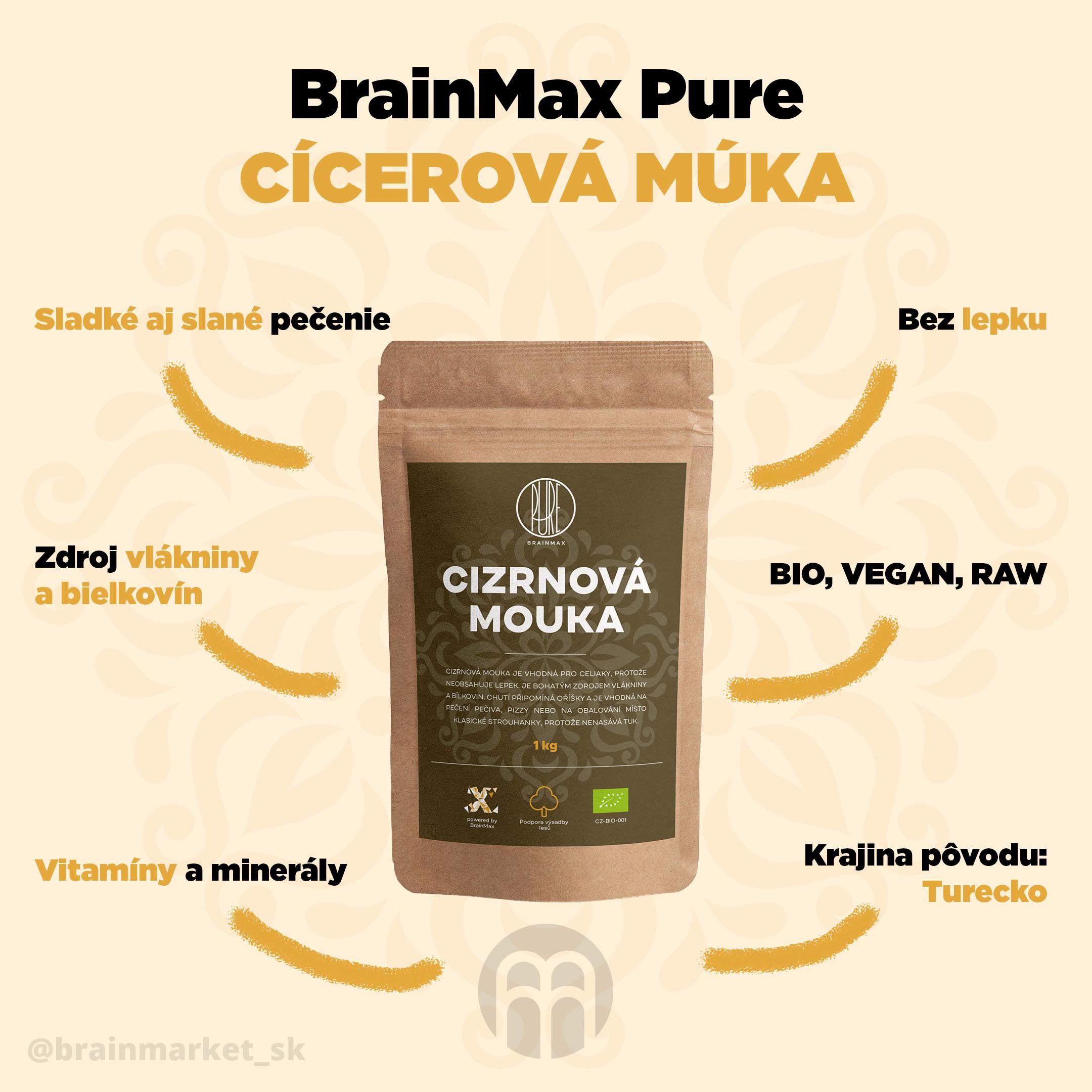 cicerova_muka_infografika_brainmarket_SK