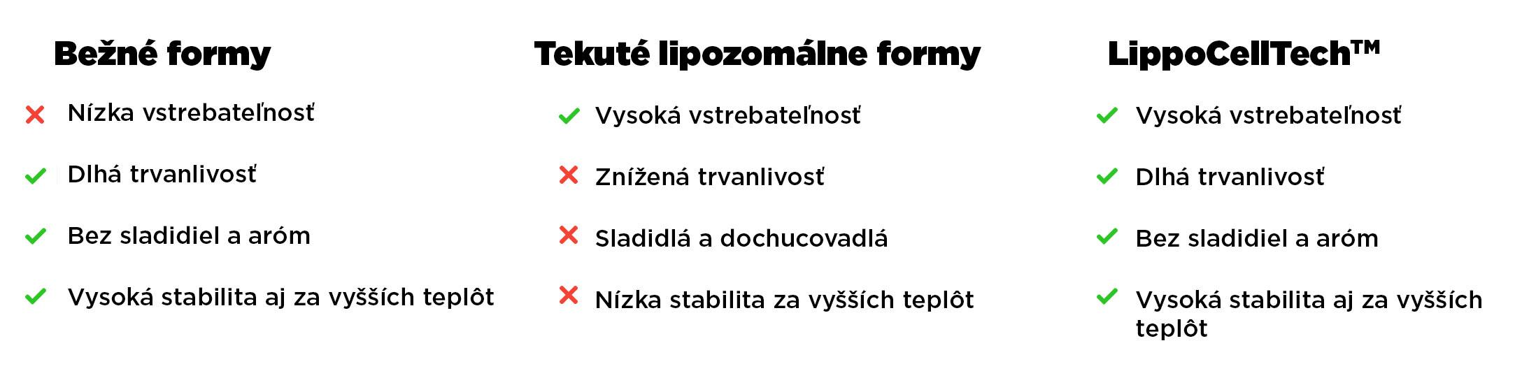 lipocelltech-infografika-brainmarket-sk