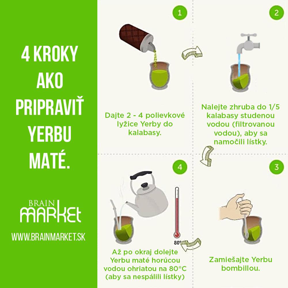 priprava-yerby-infografika-brainmarket-sk