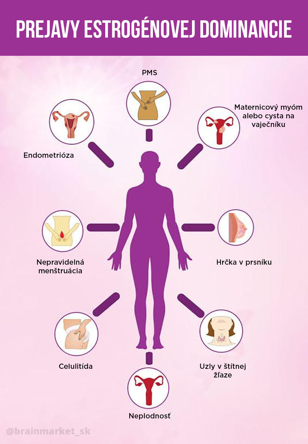 priznaky-estrogenove-dominance-infografika-brainmarket-sk