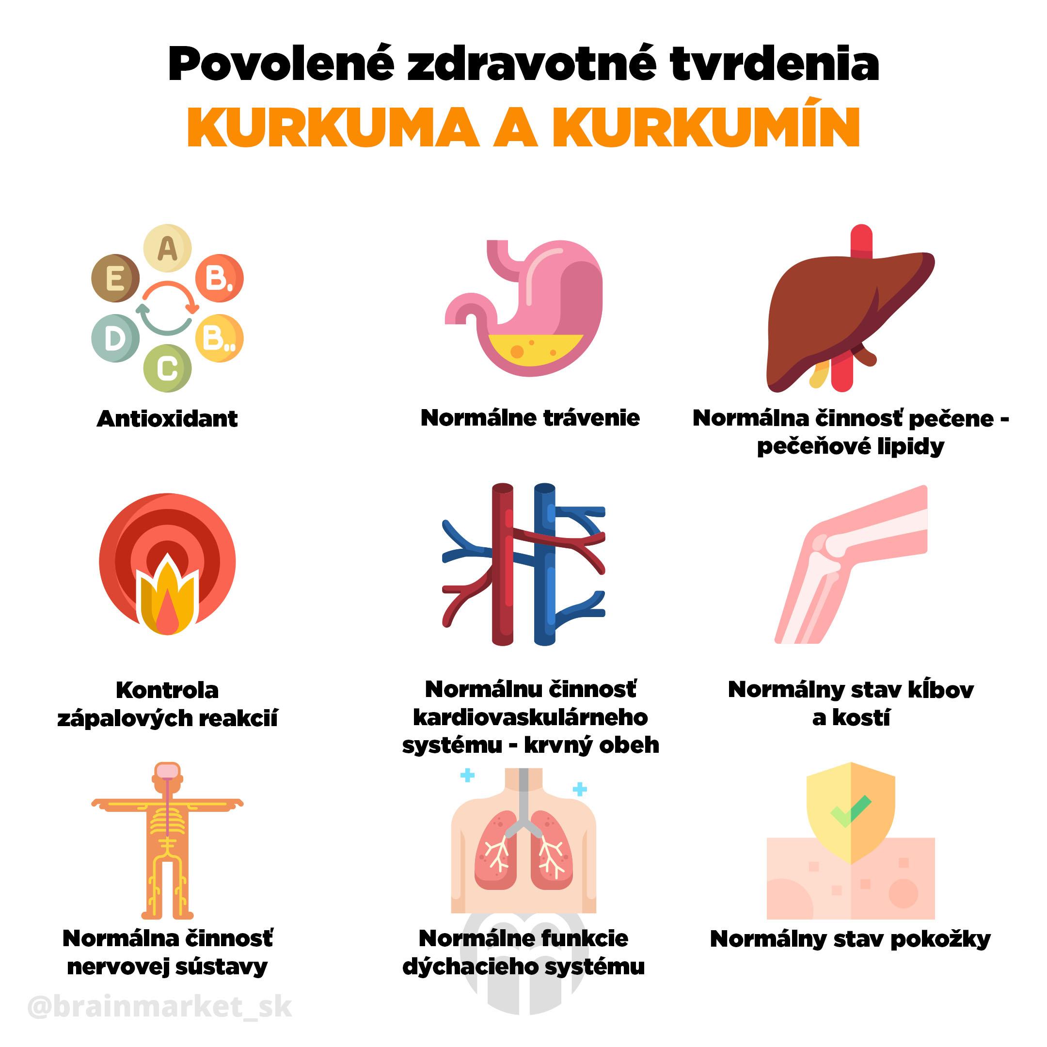 schvalena_tvrzeni_kurkuma_infografika_brainmarket_sk