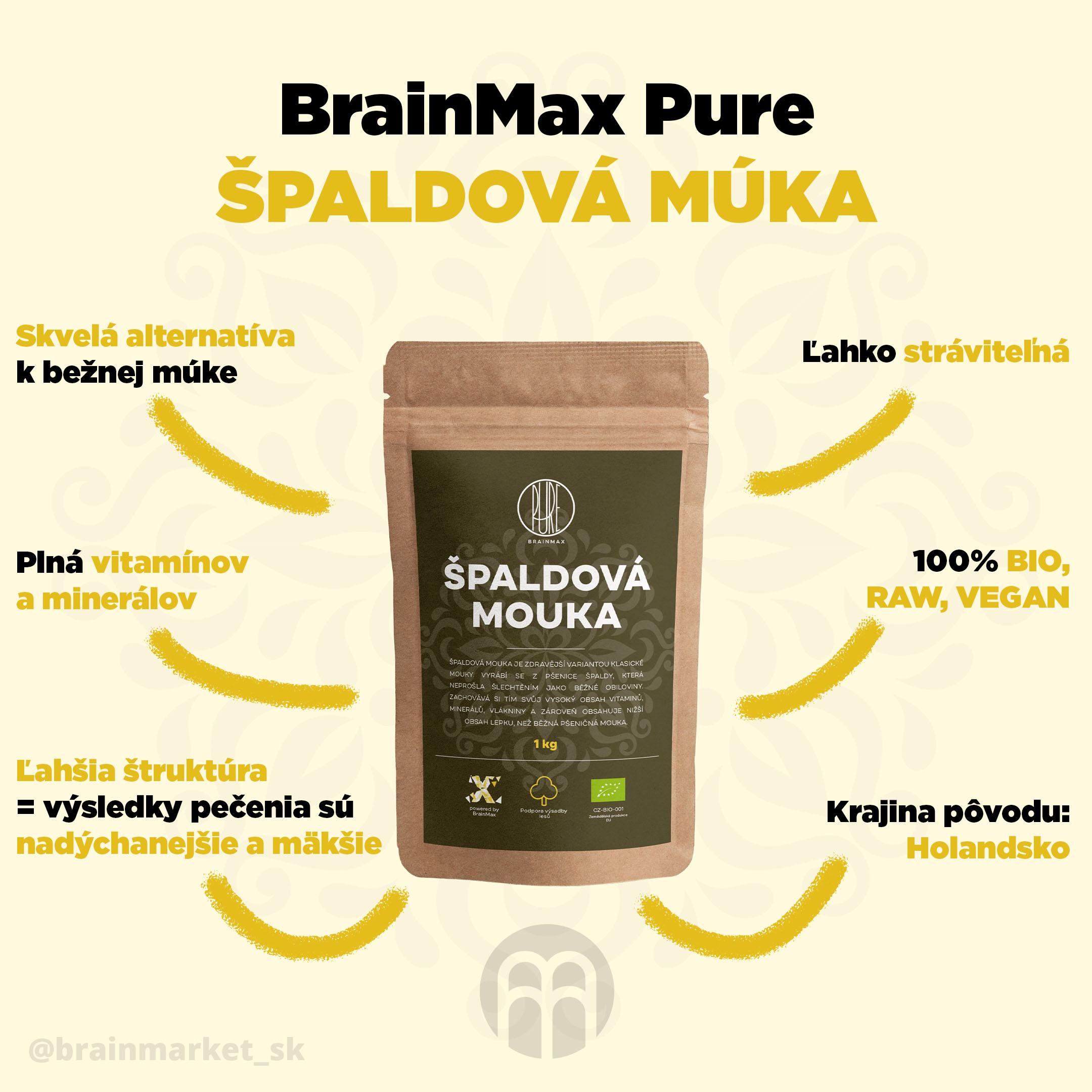 spaldova-mouka-infografika-brainmarket-cz