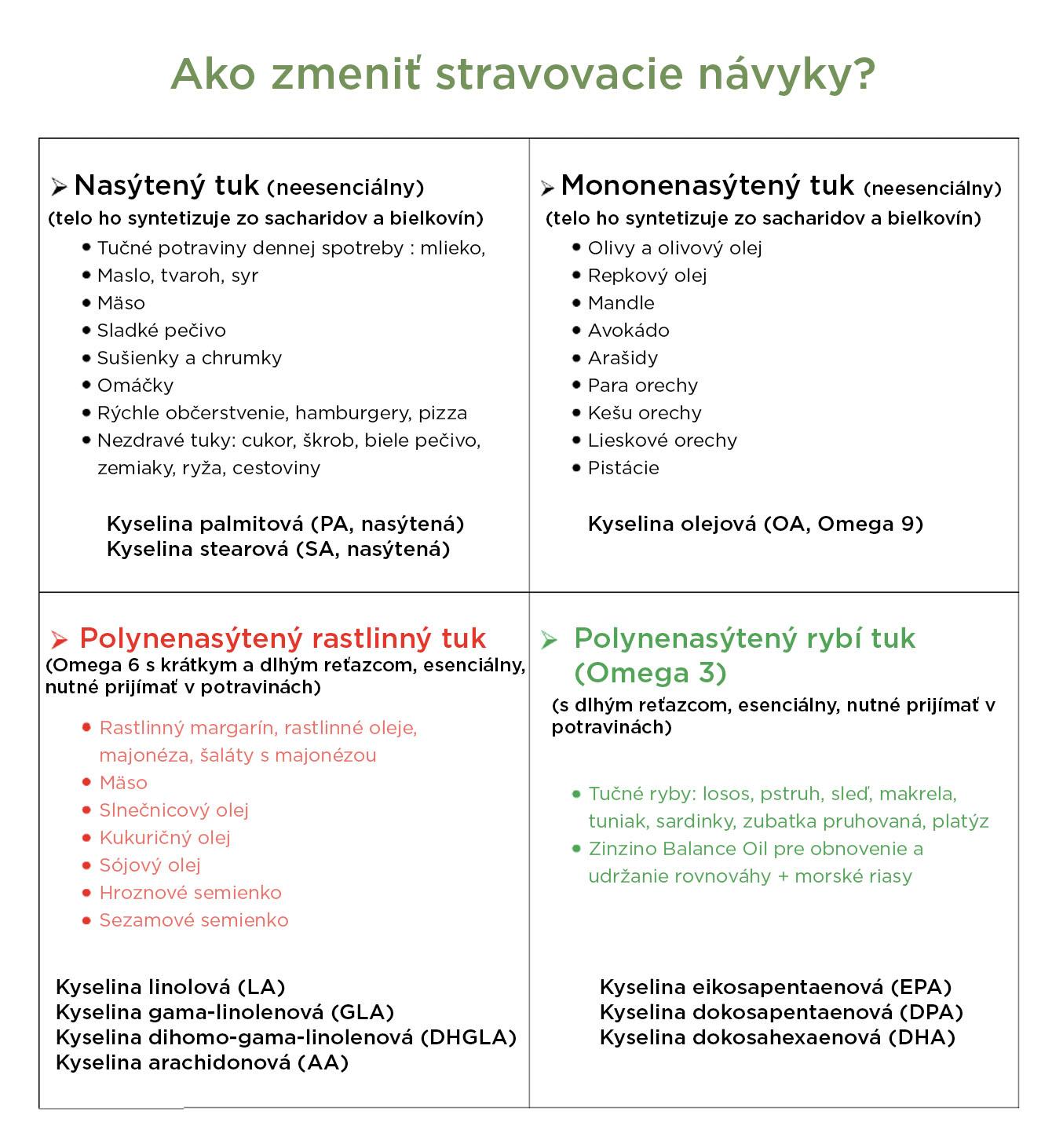 stravovaci-navyky-infografika-brainmarket-sk