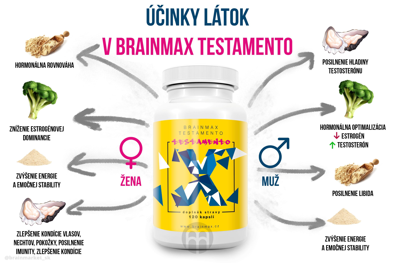 ucinky-latek-v-branmax-testamento-infografika-brainmarket-sk