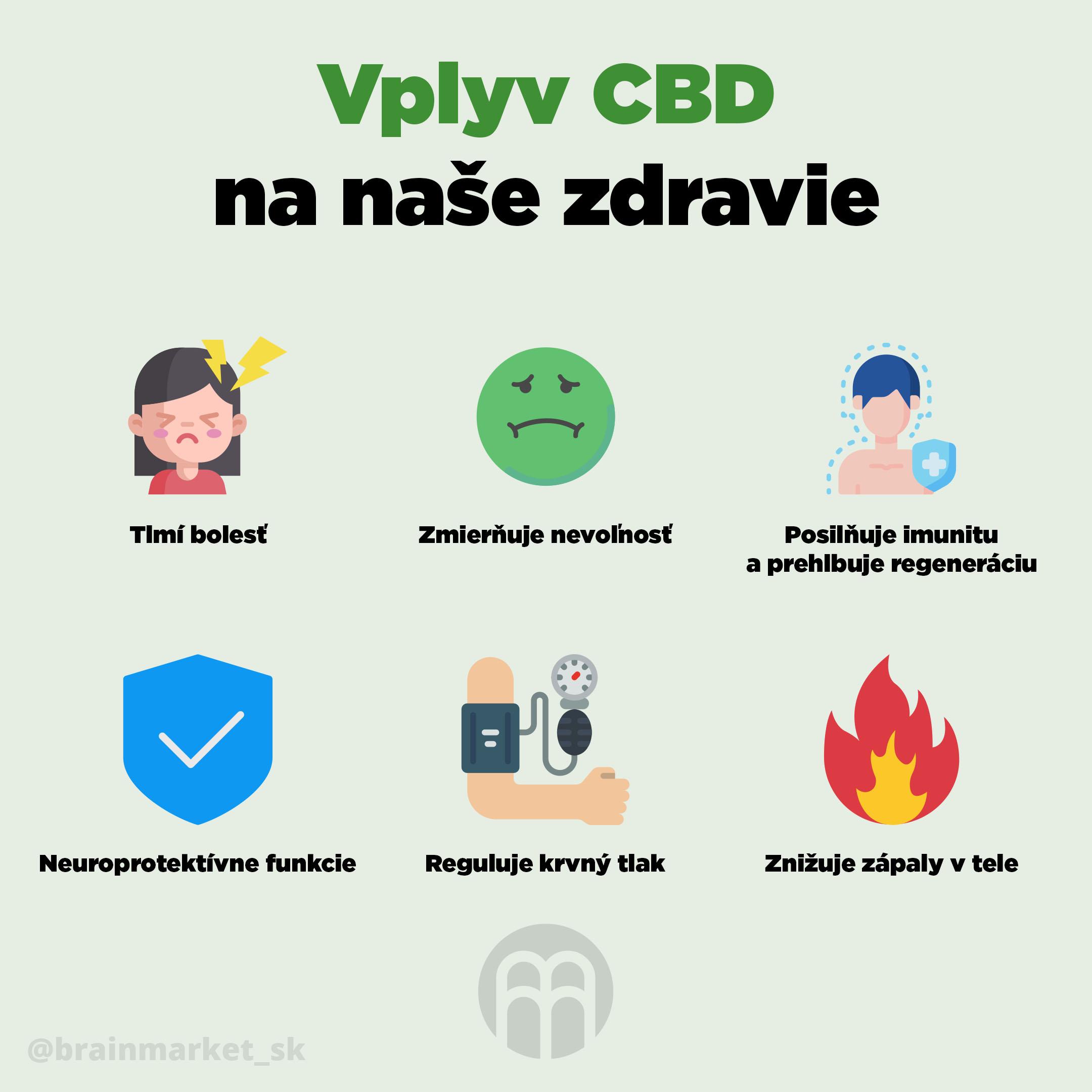 vliv_CBD_na_nase_zdravi_infografika_brainmarket_SK