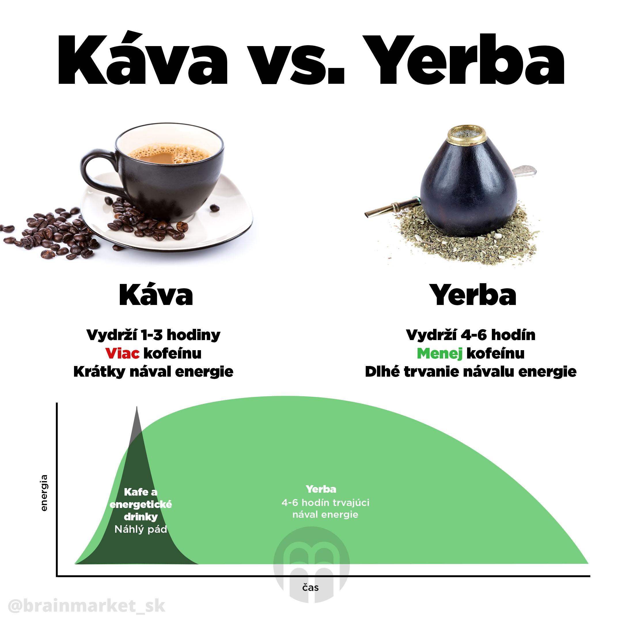 yerba-vs-kava-infografika-brainmarket-sk