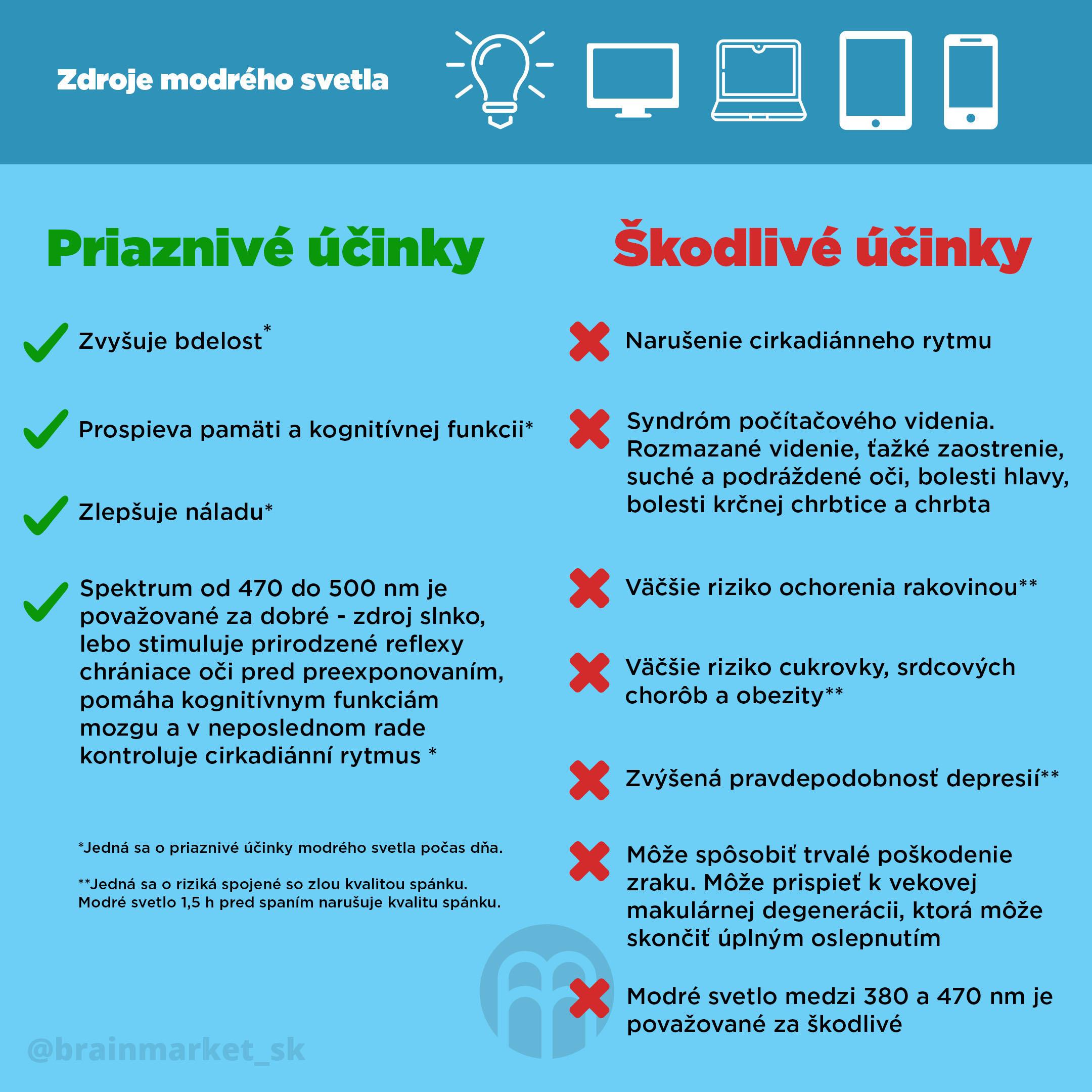 zdroje_modreho_svetla_infografika_brainmarket_SK_1