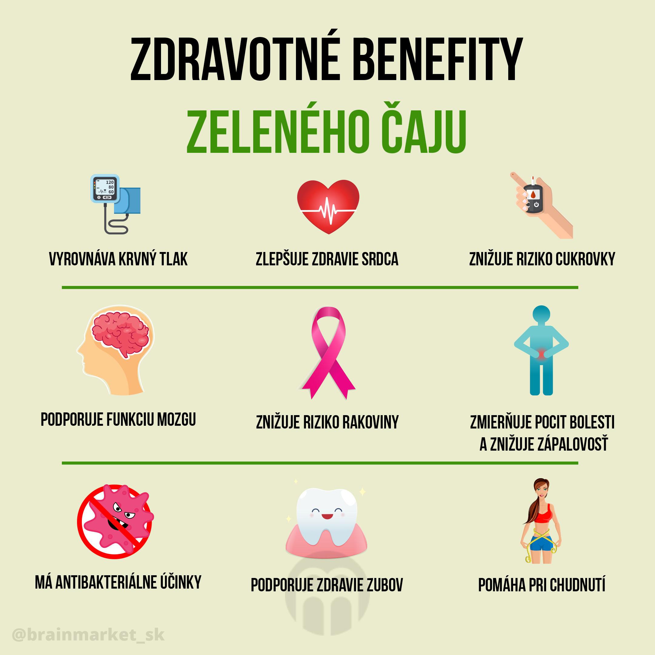 zeleny-caj-infografika_brainmarket_sk