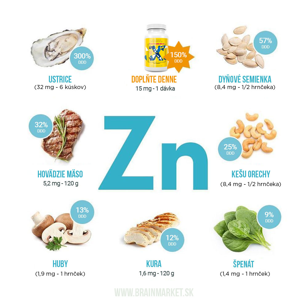 zinek-infografika_brainmarket_sk