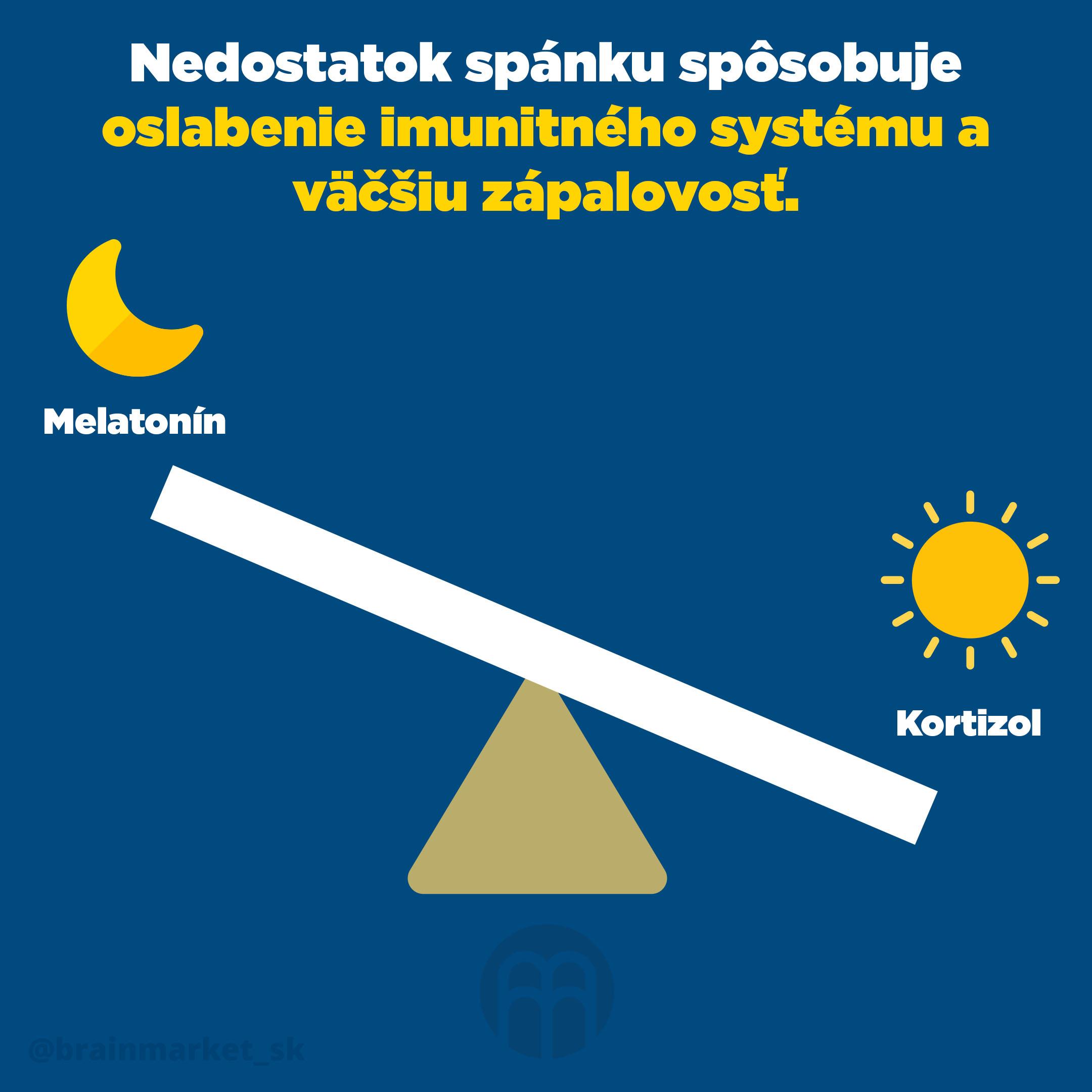melatonin_kortizol_SK_Infografika_Instagram_BrainMarket
