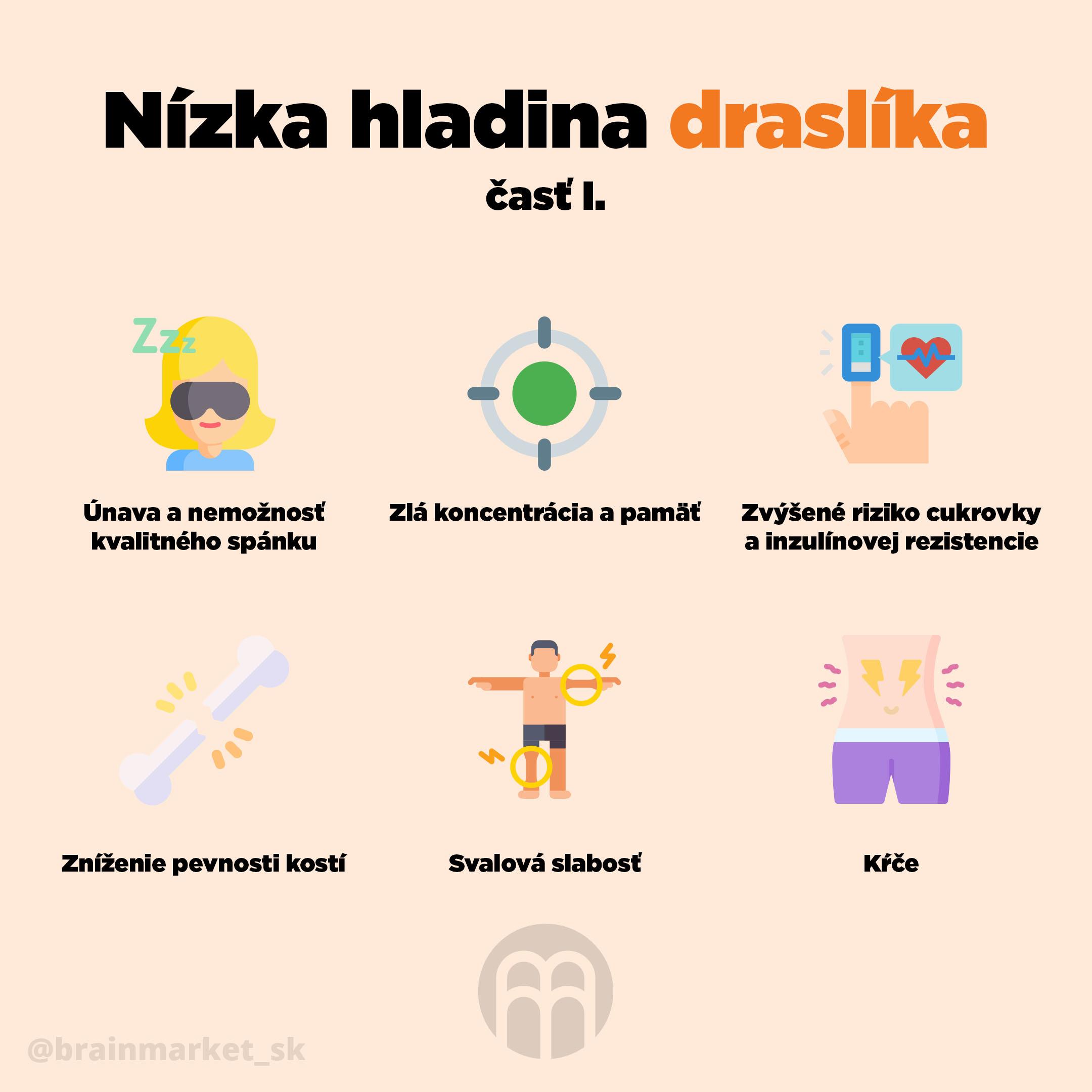 nizka_hladina_draslika_infografika_brainmarket_SK