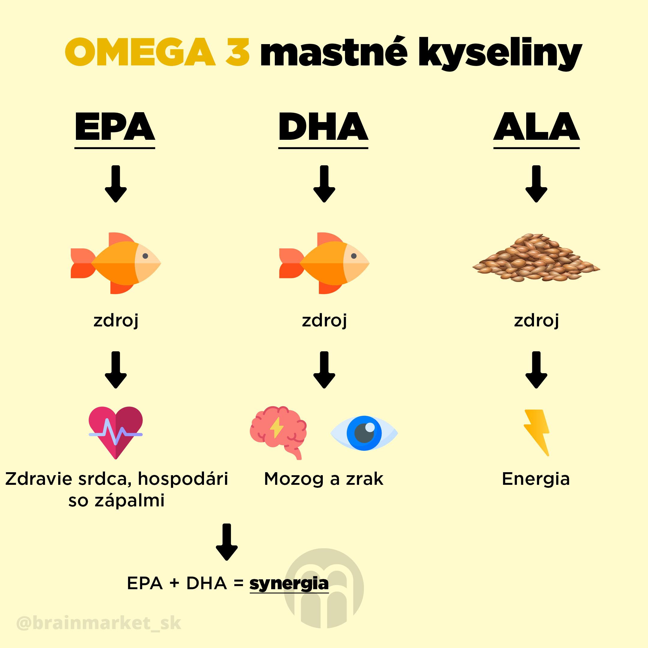 omega_3_mastne_kyseliny_infografika_brainmarket_SK