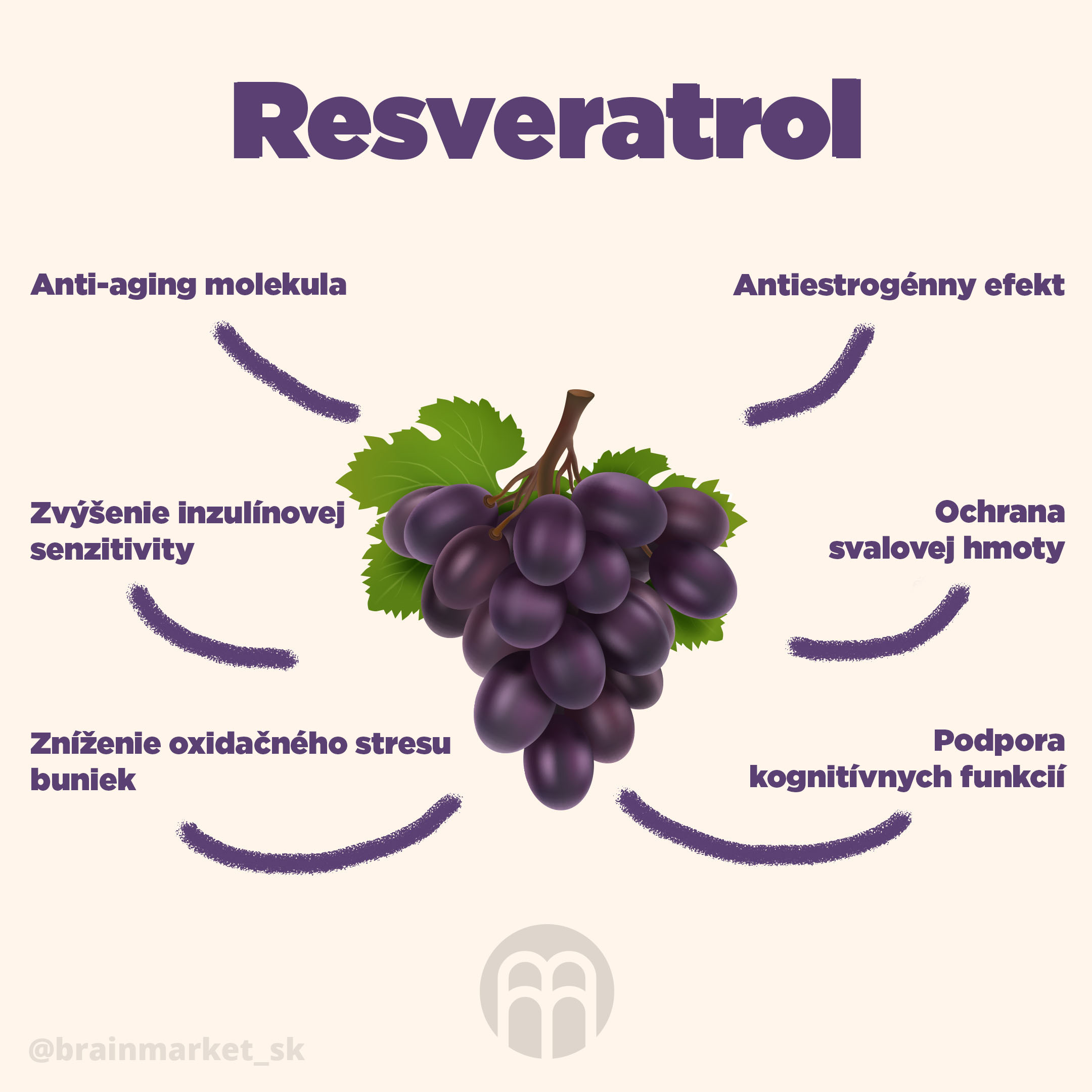 resveratrol-sk-infografika-instagram-brainmarket