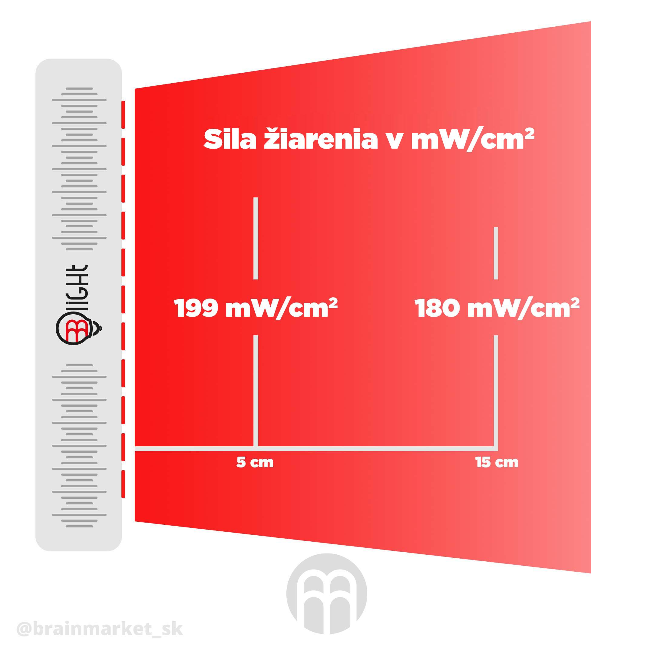 sila-zareni-blight-panel-infografika-brainmarket-sk