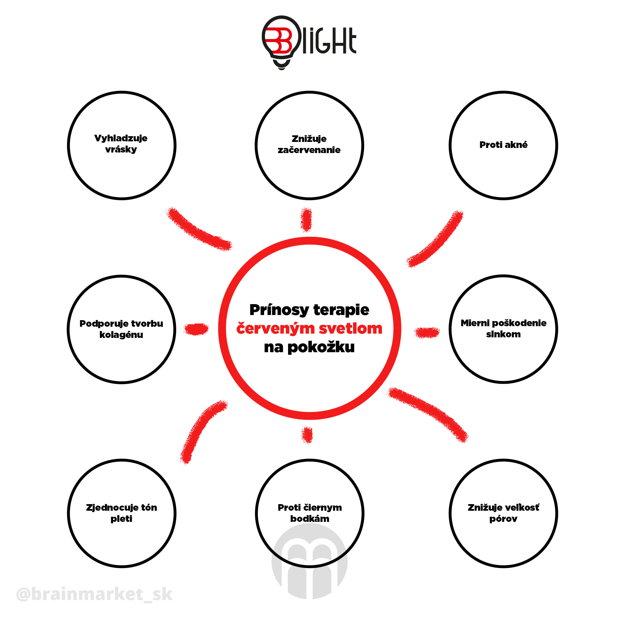 terapie-cervenym-svetlem-infografika-brainmarket-sk
