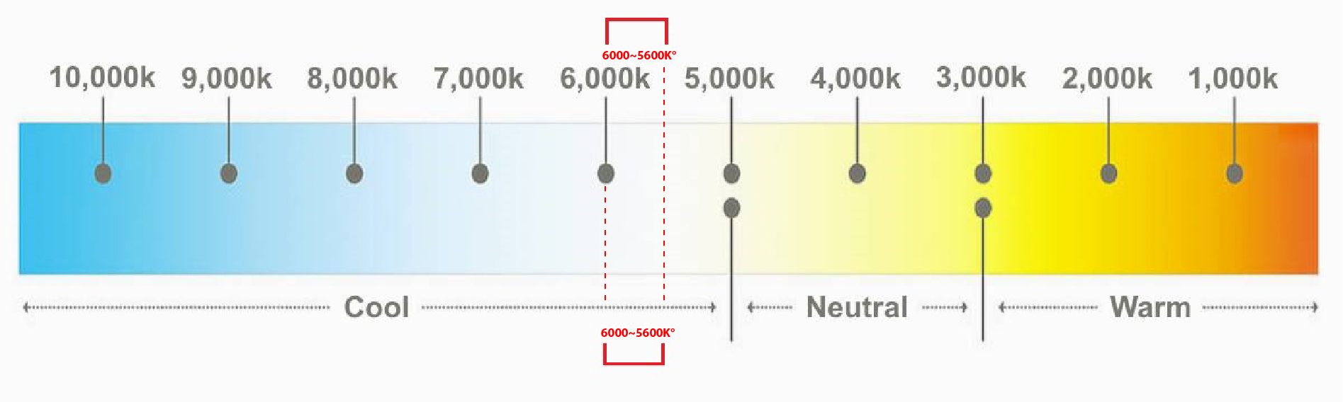 colour_temperature_chart_