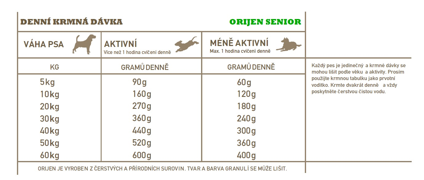 Orijen Dog Senior 6,8 kg granule