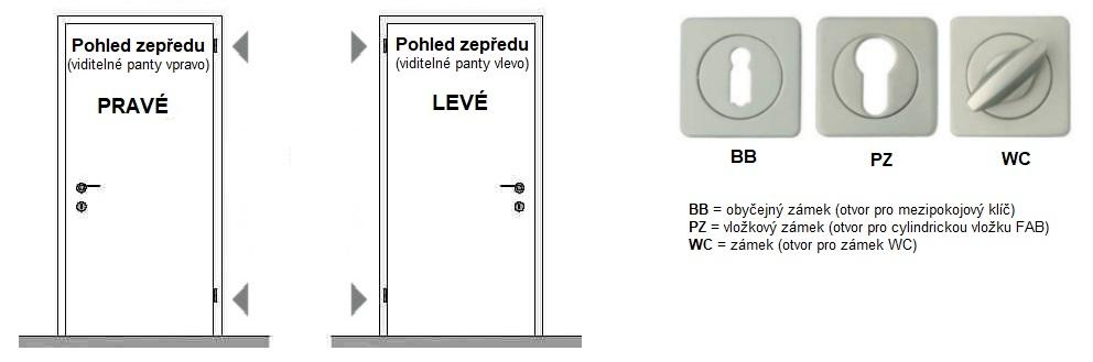 Orientace dveří a typ zámků