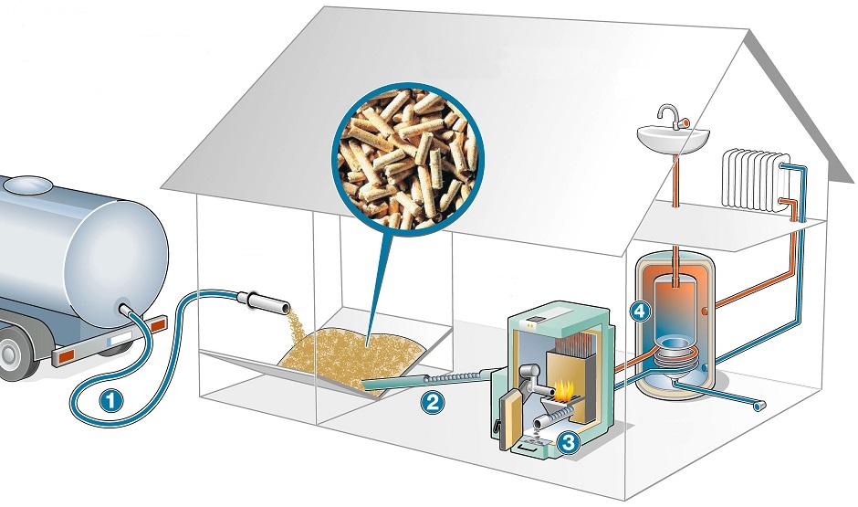 systém-komfortního-vytápění-peletami