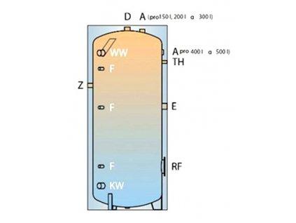 Smaltovaný zásobník TSP na teplou vodu izolovaný 400 l