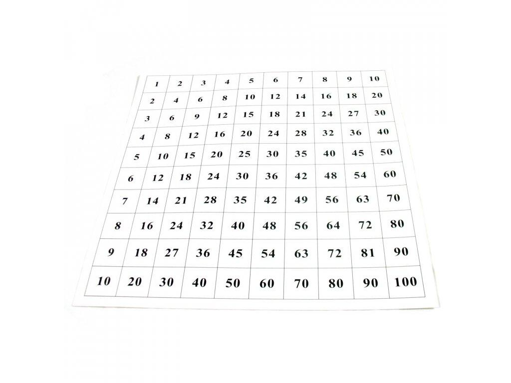 Kontrolní tabulka k pythagorově tabuli