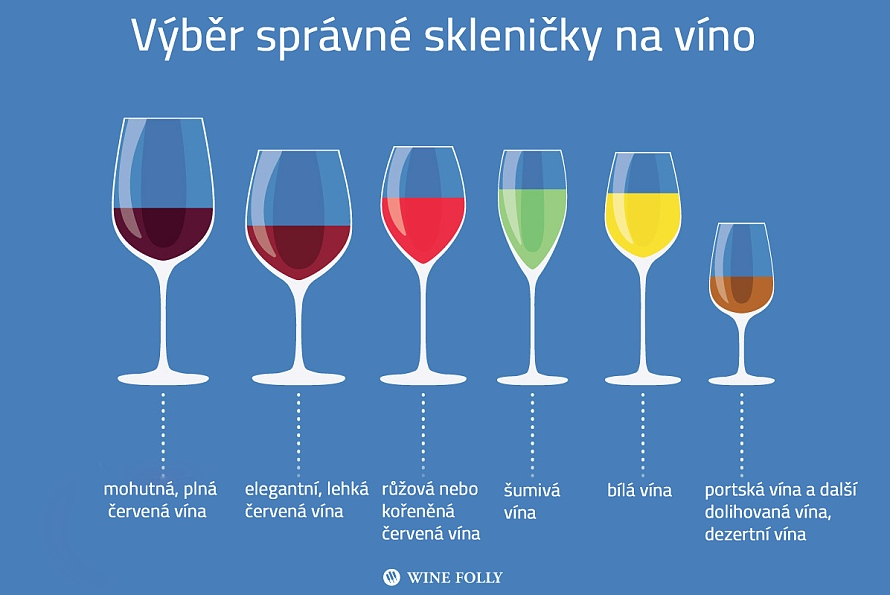 Podle čeho vybrat správnou skleničku na víno?