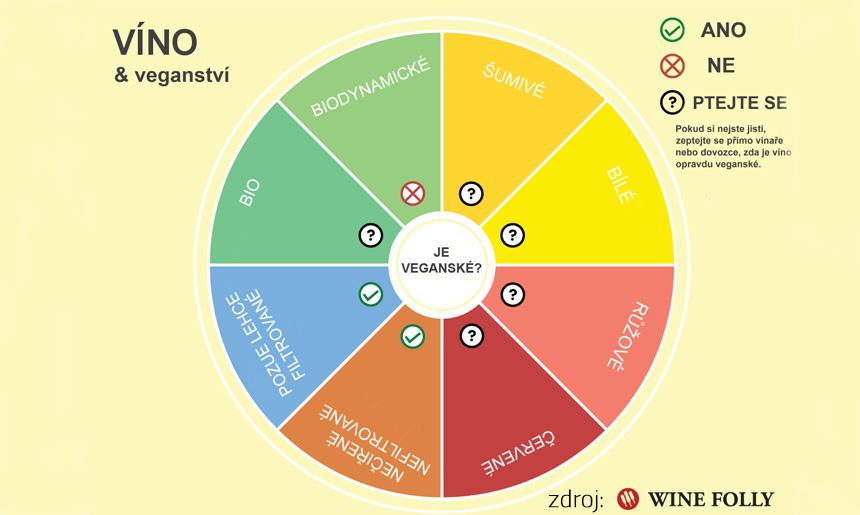 víno pro vegany