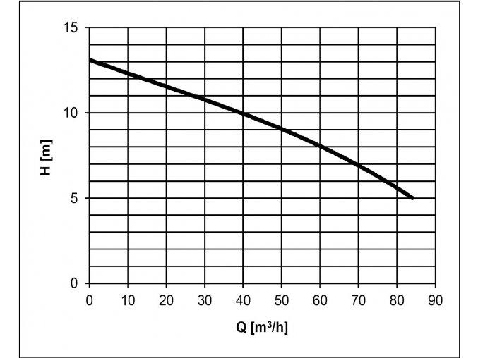 Těžké kalové čerpadlo na surové kaly HCP 80AFU43.7 WD 3,7kW 400V