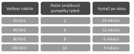 tabulka_davkovani-1-461x187