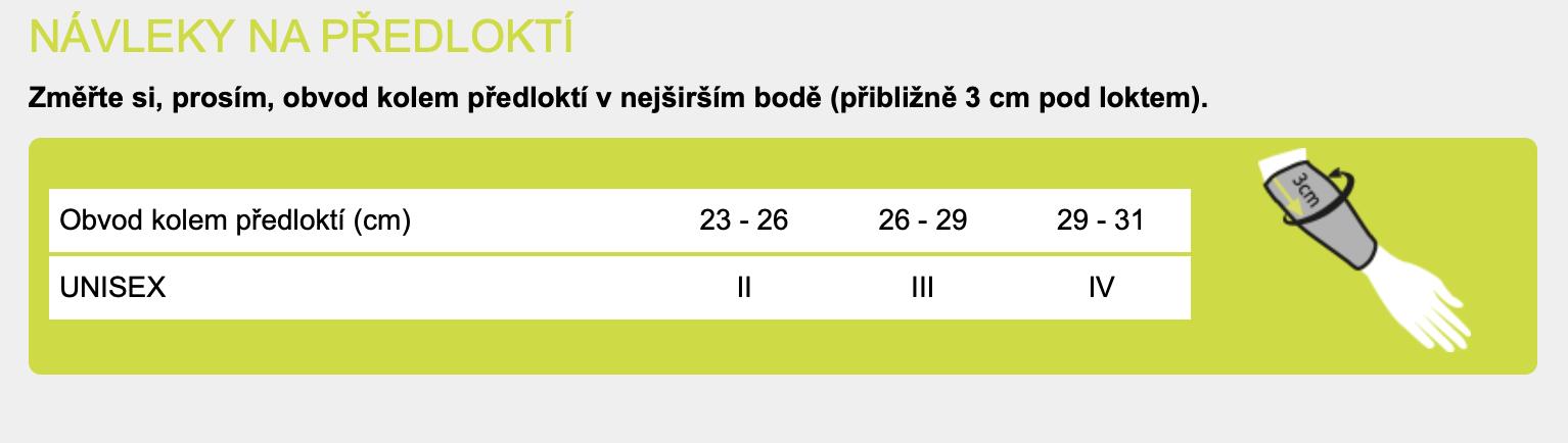navleky_na_predlokti_tabulka