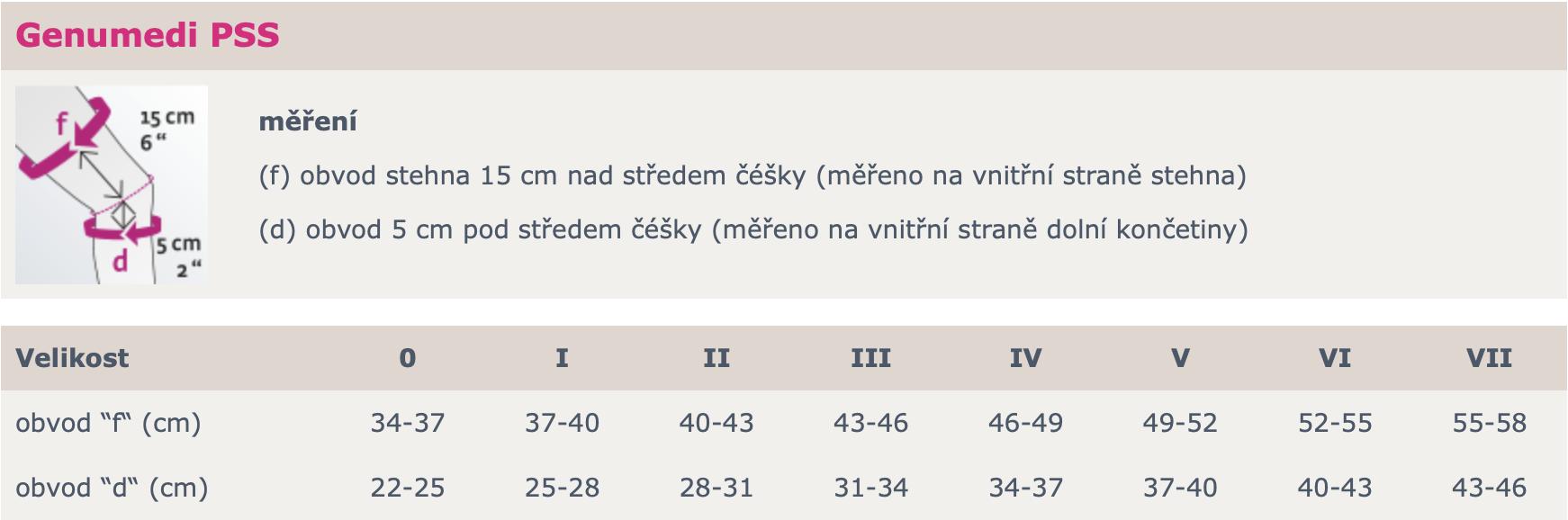 GENUMEDI_PSS_tabulka