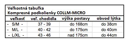 vel.tabulka_collm_micro