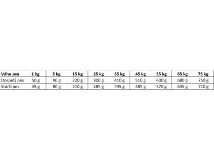 jahňacie granule pre psa Eminent Lamb and Rice 15 kg