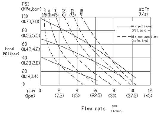 ADFP 10 Výkonová křivka Create Flow