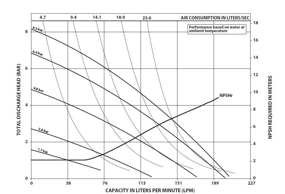ARO SD výkonová křivka FDA Create Flow
