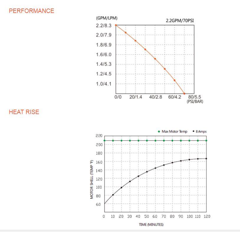 Vysokotlaké čerpadlo na 12 V DC Create Flow