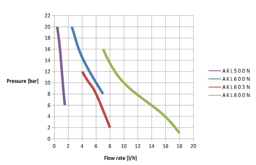 Dávkovací čerpadlo SEKO výkonová křivka AKL Create FLow