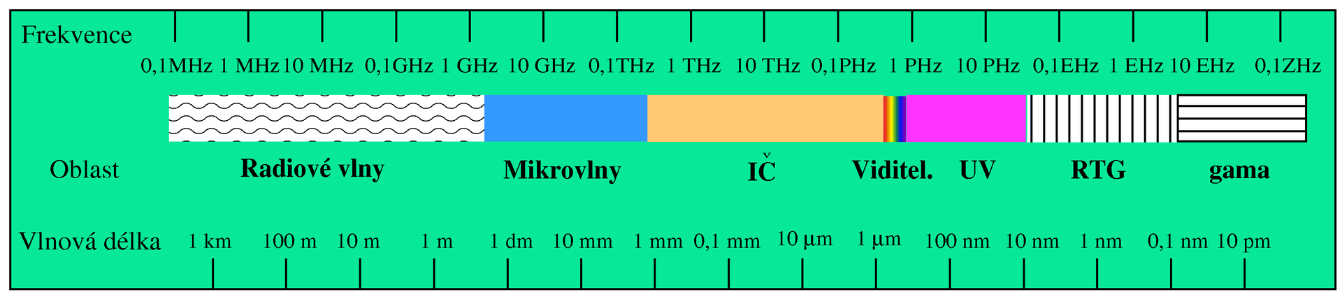 elektromagneticke-spektrum